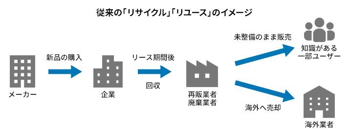 従来の「リサイクル」「リユース」のイメージ
